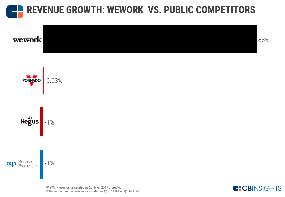 WeWork Revenue Growth