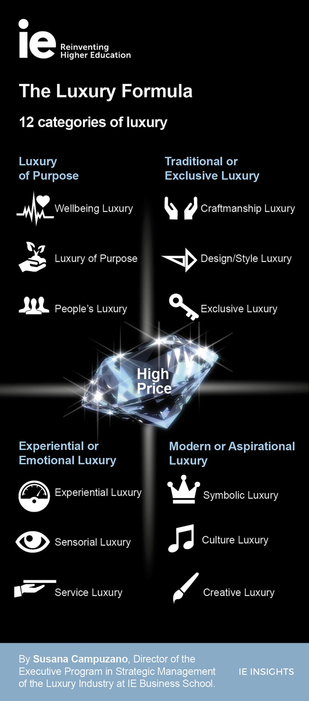 The Luxury Formula