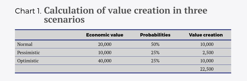 Como se mide valor decisiones estrategicas 1005x523 Como se mide valor decisiones estrategicas eng - Cuadro 1 Como se mide valor decisiones estrategicas eng - Cuadro 2