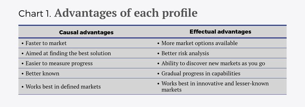 Modelos liderazgo emprender eng - Cuadro 1