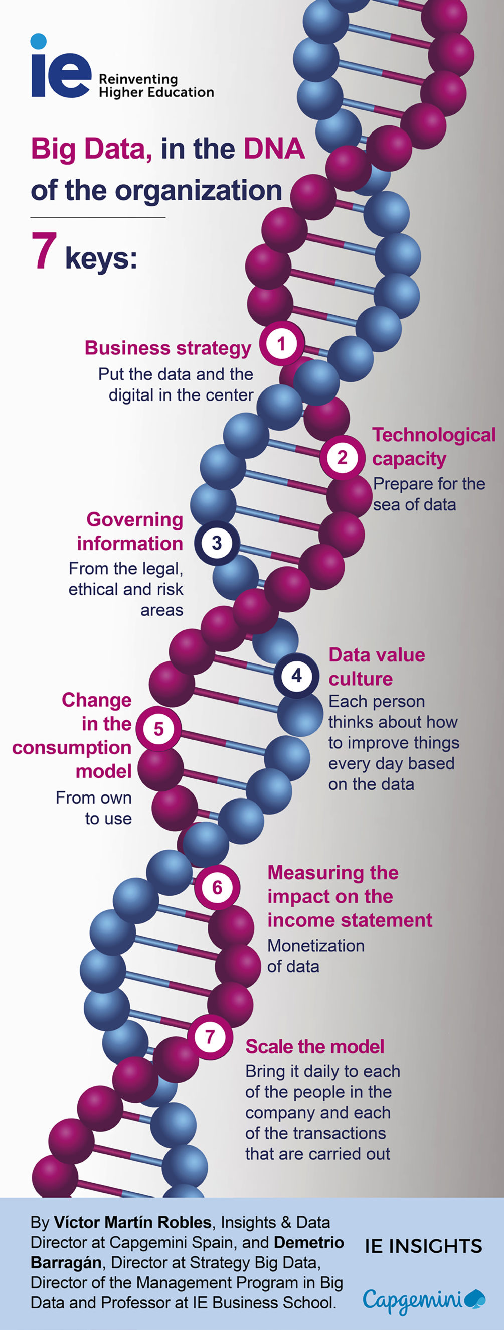 Big Data, in the DNA of the organization