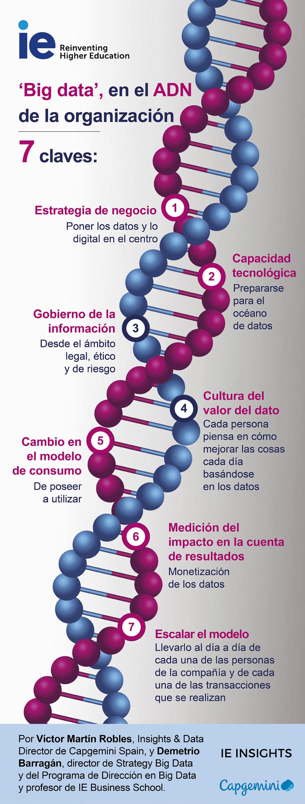'Big data', en el ADN de la organización