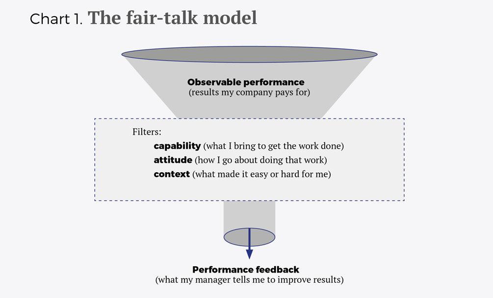 Haciendo realidad la cultura del feedback eng - Cuadro 1
