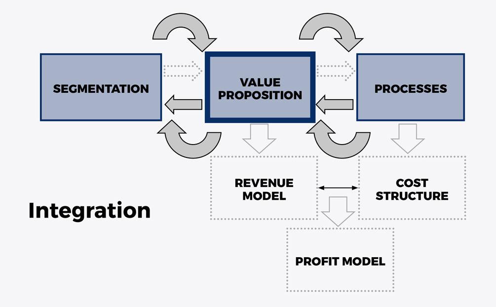 Innovacion del modelo de negocio - Recuadro 1 eng