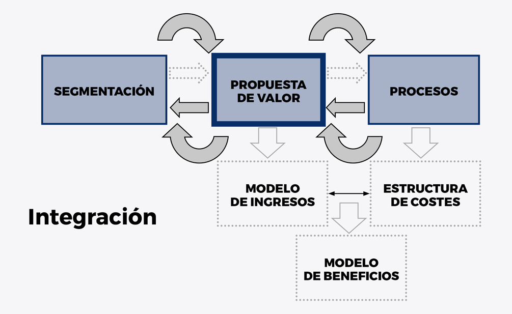 Innovacion del modelo de negocio - Recuadro 1 esp