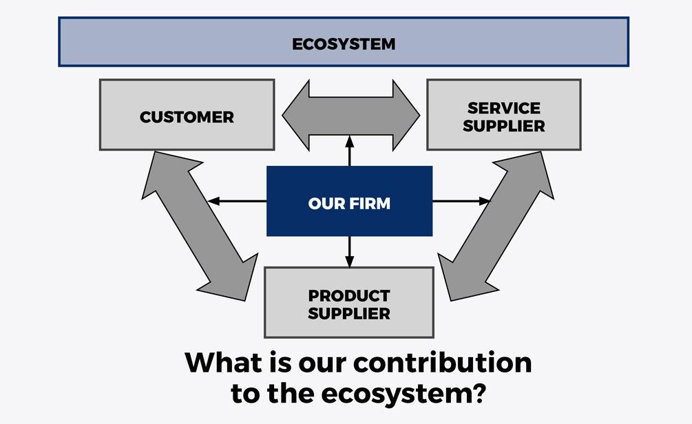 Innovacion del modelo de negocio - Recuadro 2 eng