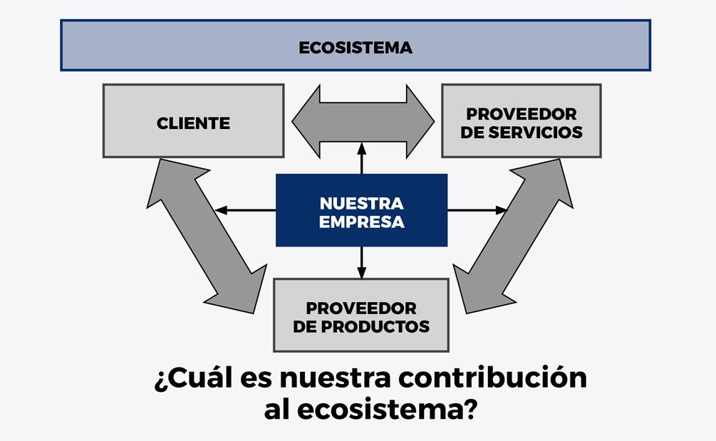 Innovacion del modelo de negocio - Recuadro 2 esp