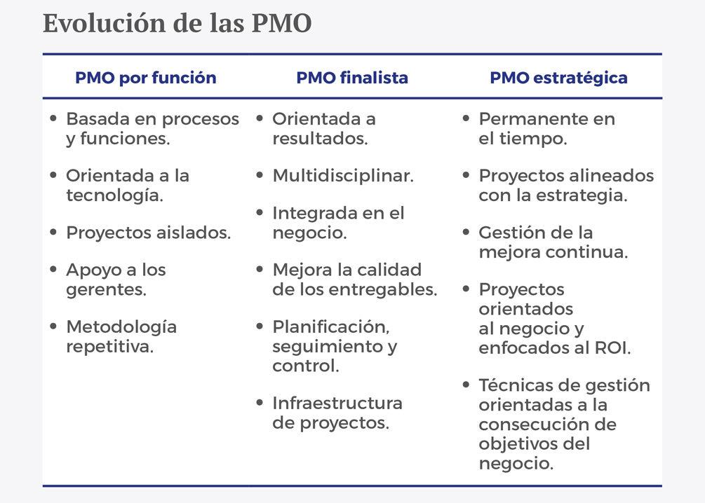 Estrategias - Del dicho al hecho gracias a las PMO esp - Recuadro