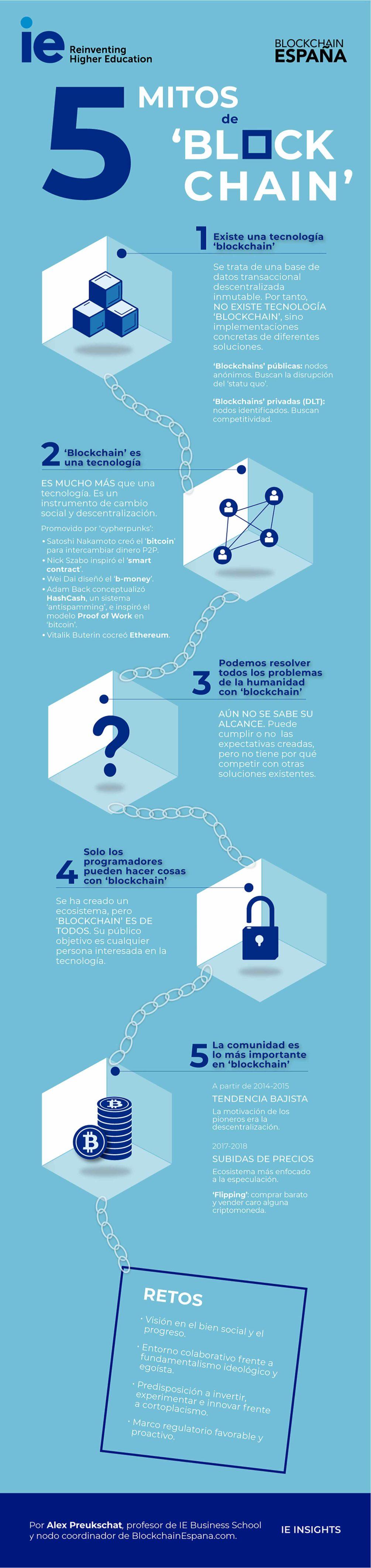 Cinco mitos de 'blockchain'