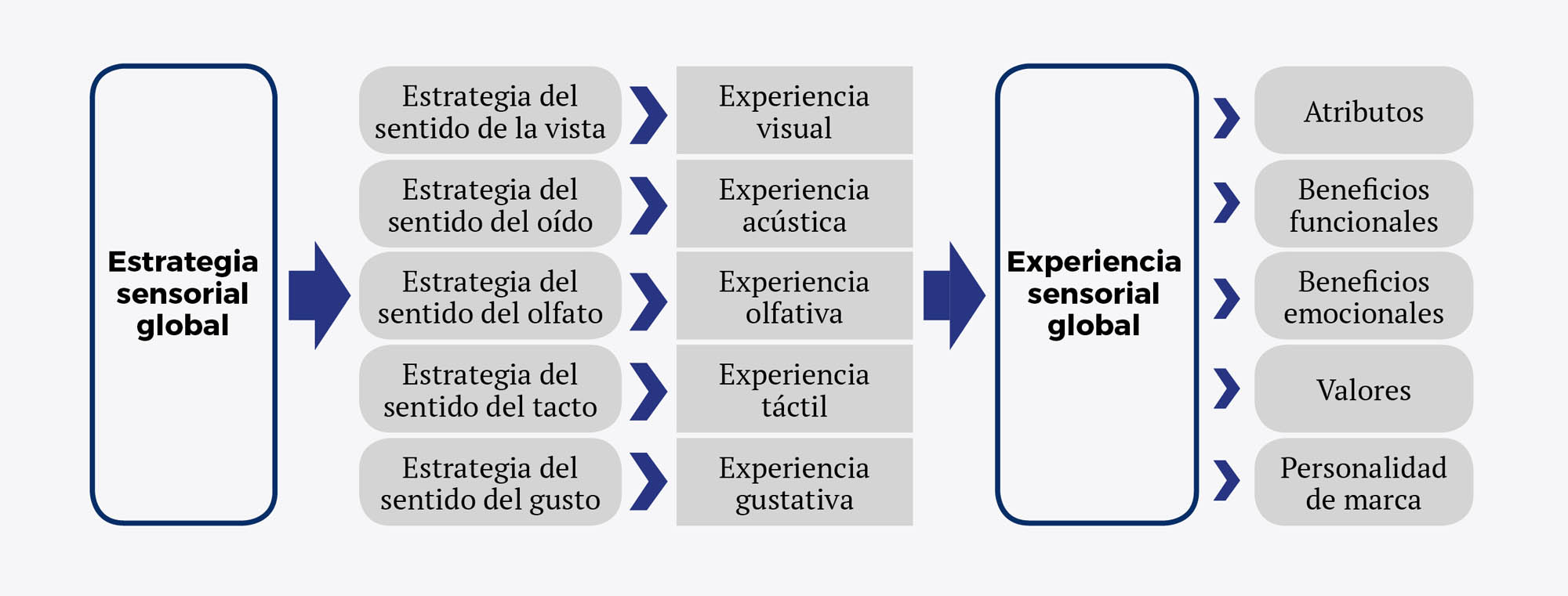 Marketing sensorial esp - Recuadro 3