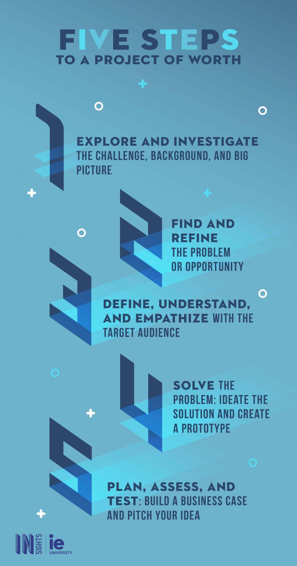 Infografia Cinco pasos para un proyecto de valor eng