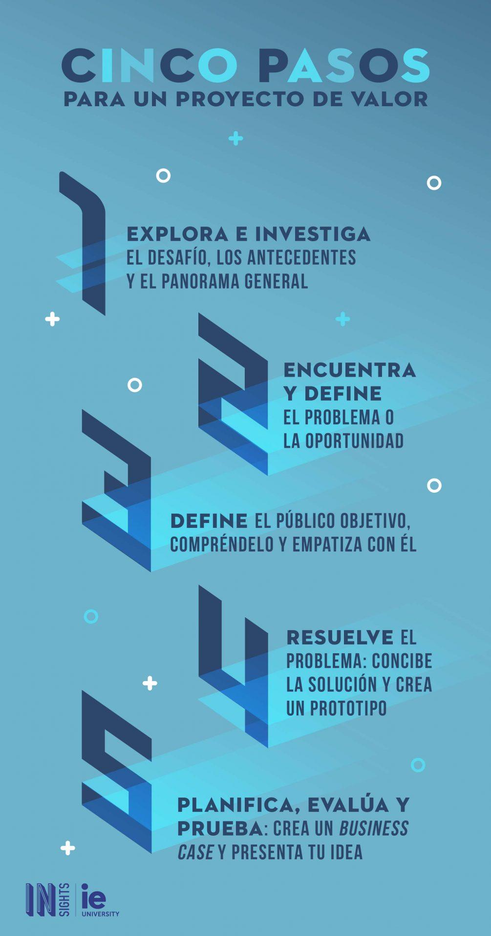 Infografia Cinco pasos para un proyecto de valor esp