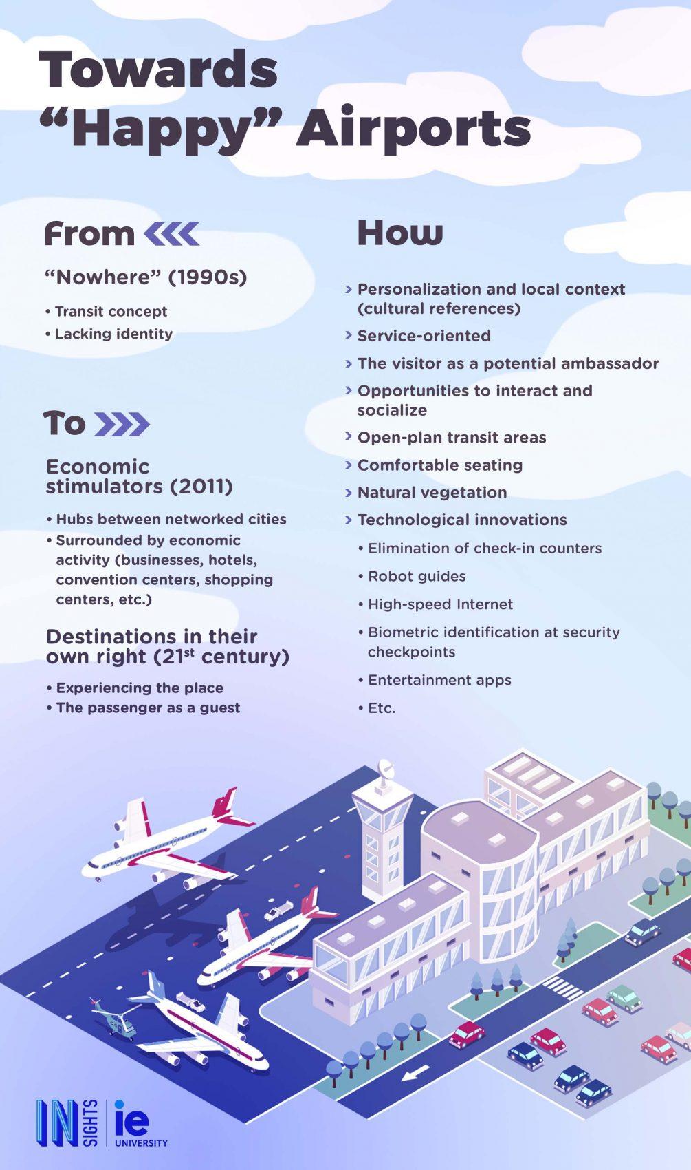 Infografia Hacia el aeropuerto feliz eng