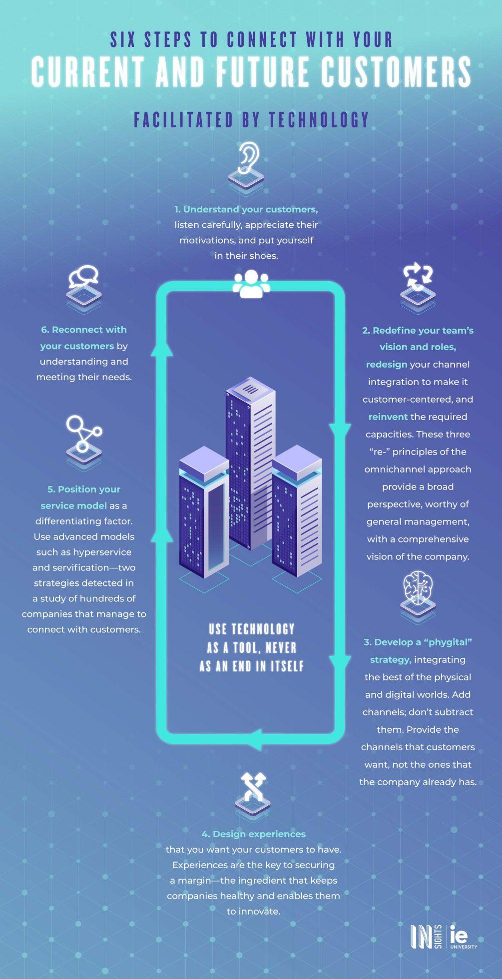 Infografia - Metodo Winners eng