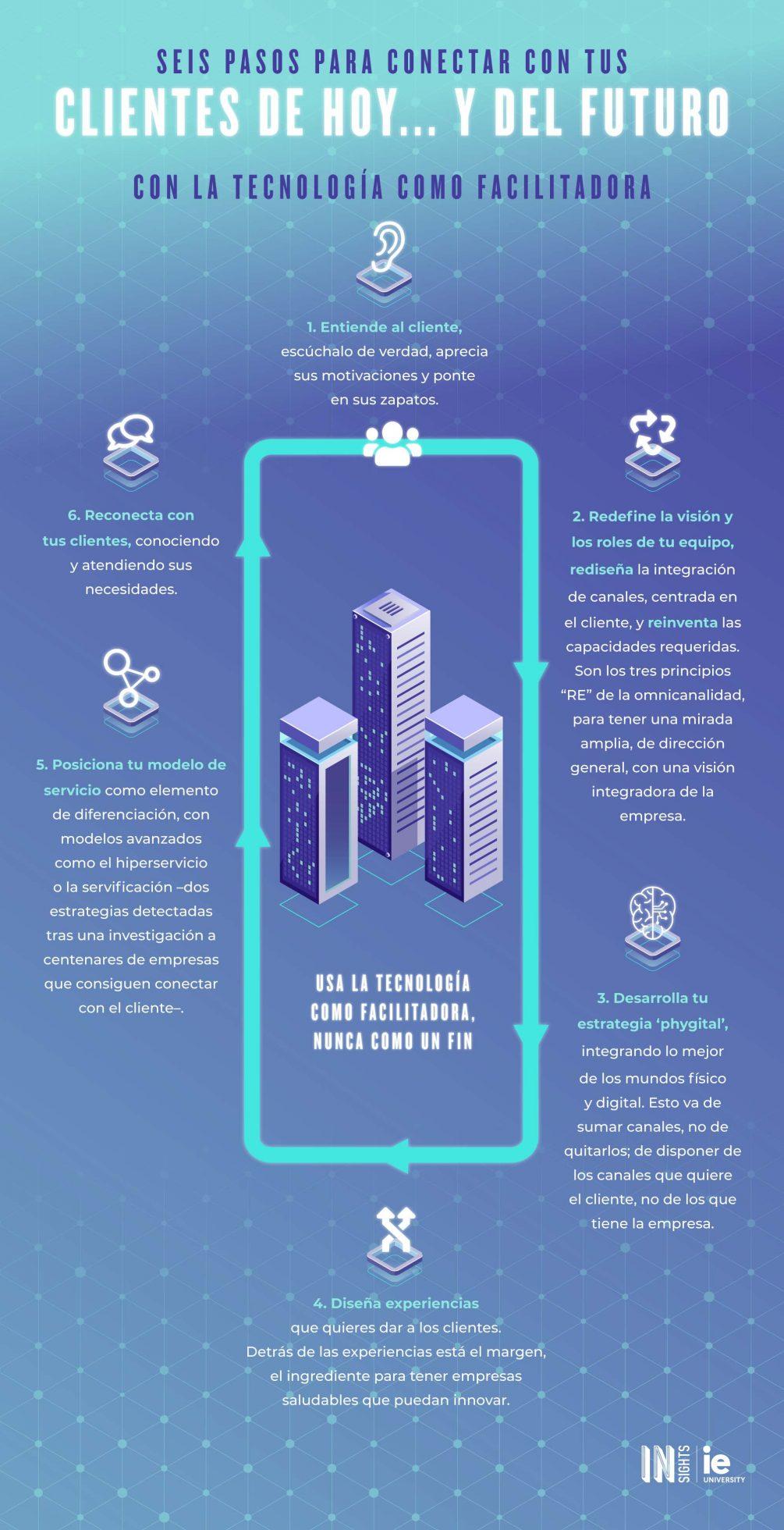 Infografia - Metodo Winners esp