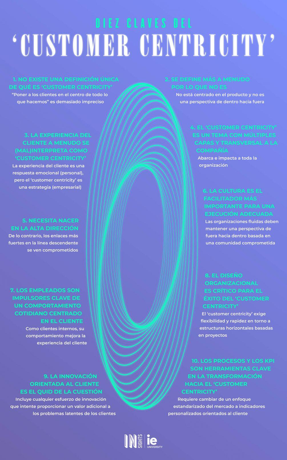 Infografia - Customer centricity esp