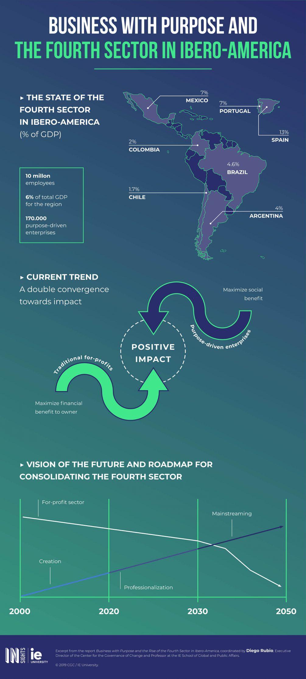Infografia - Empresas con proposito y cuarto sector en Iberoamerica eng