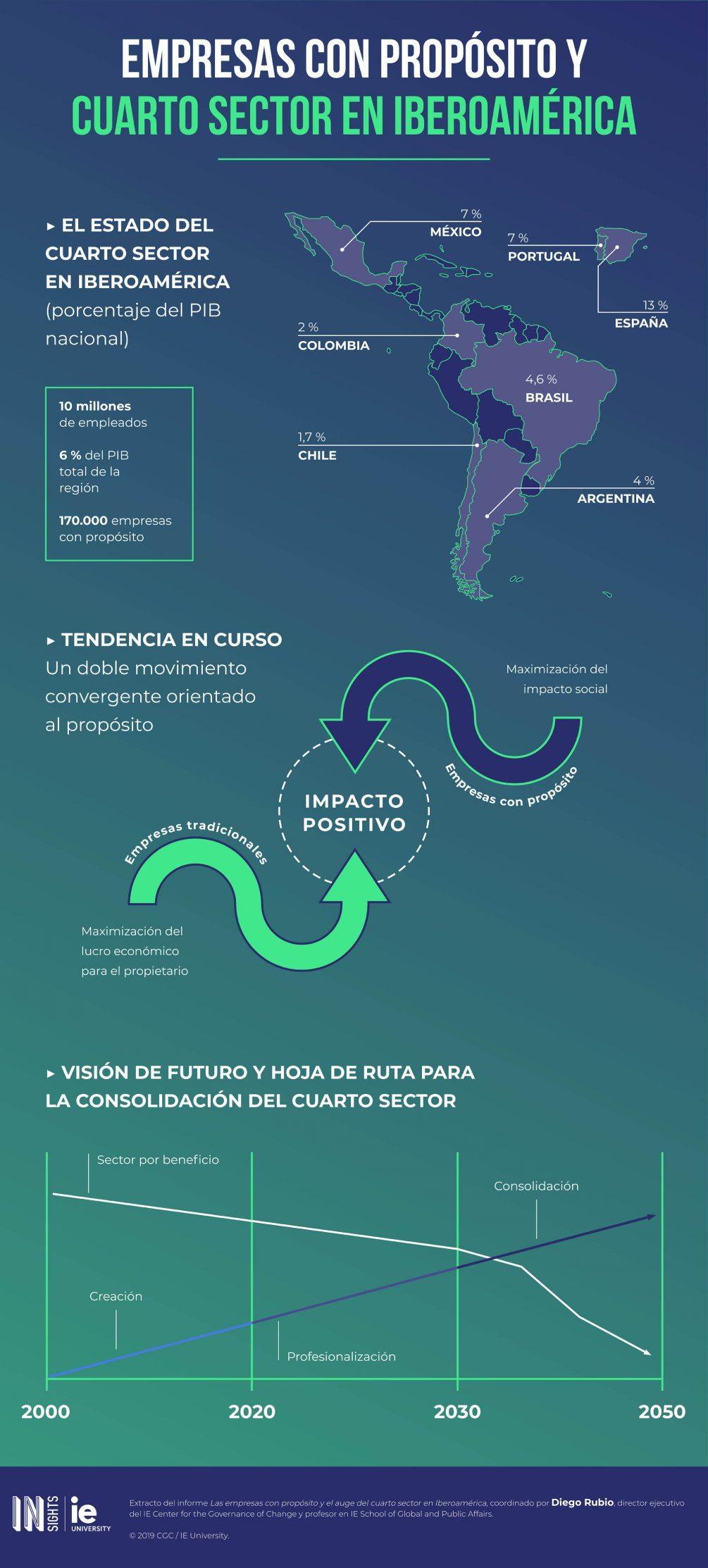 Infografia - Empresas con proposito y cuarto sector en Iberoamerica esp