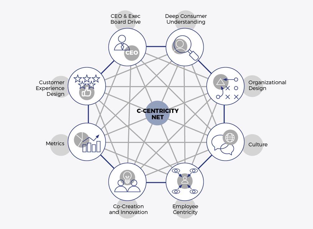 C-Centricity - De lo tactico a lo estrategico - Recuadro