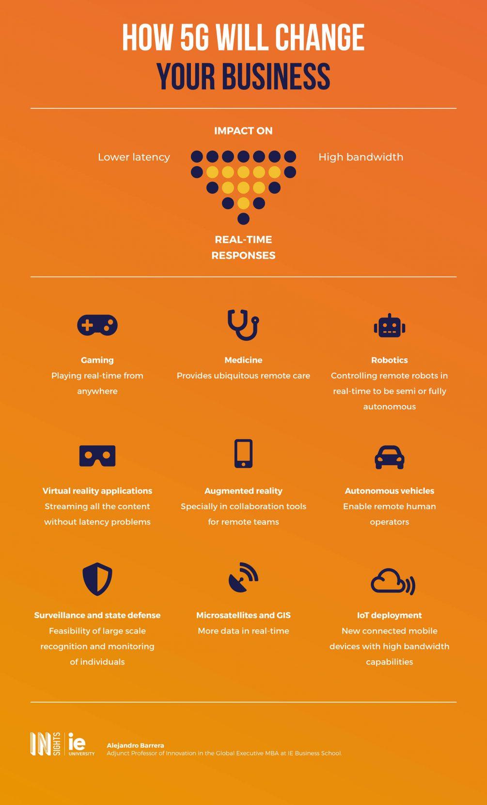 Infografia - Como la 5G cambiara tu negocio eng