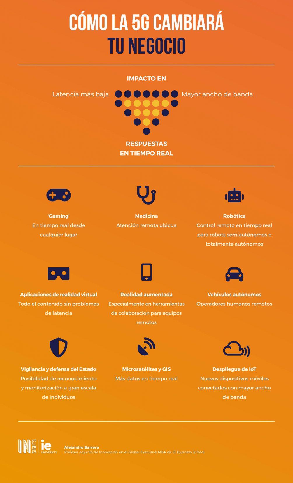 Infografia - Como la 5G cambiara tu negocio esp