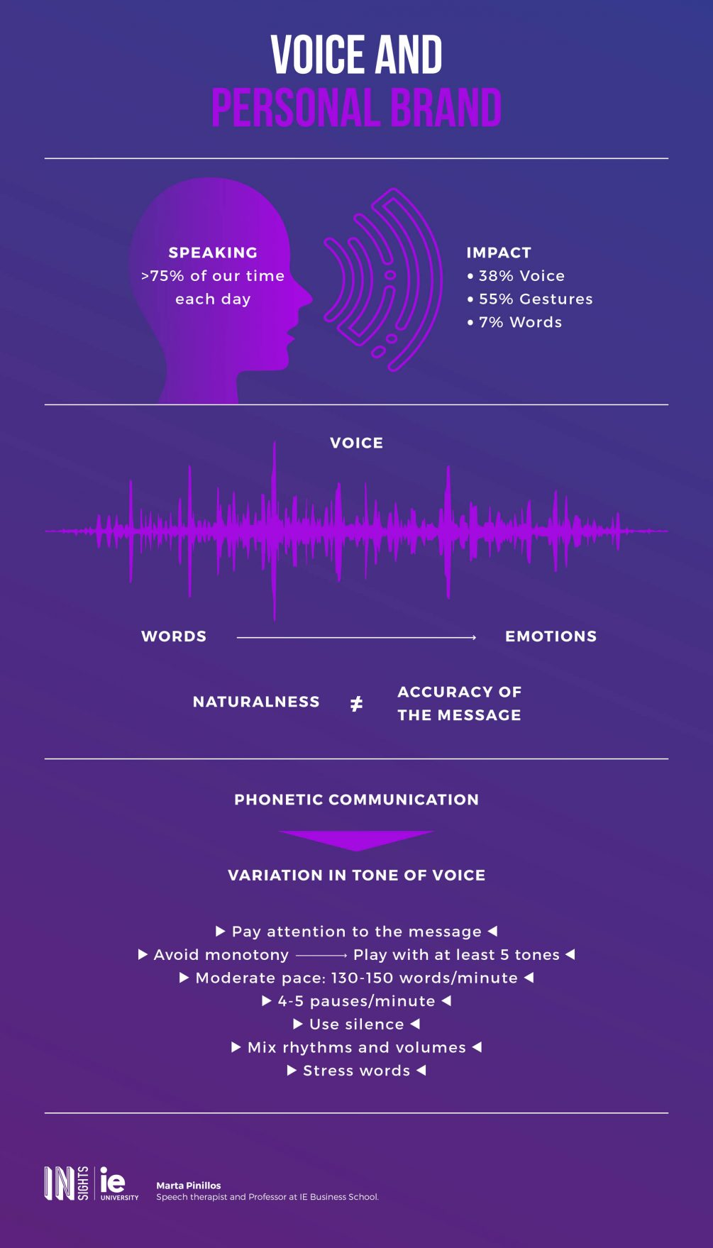 Infografia - La voz y la marca personal eng