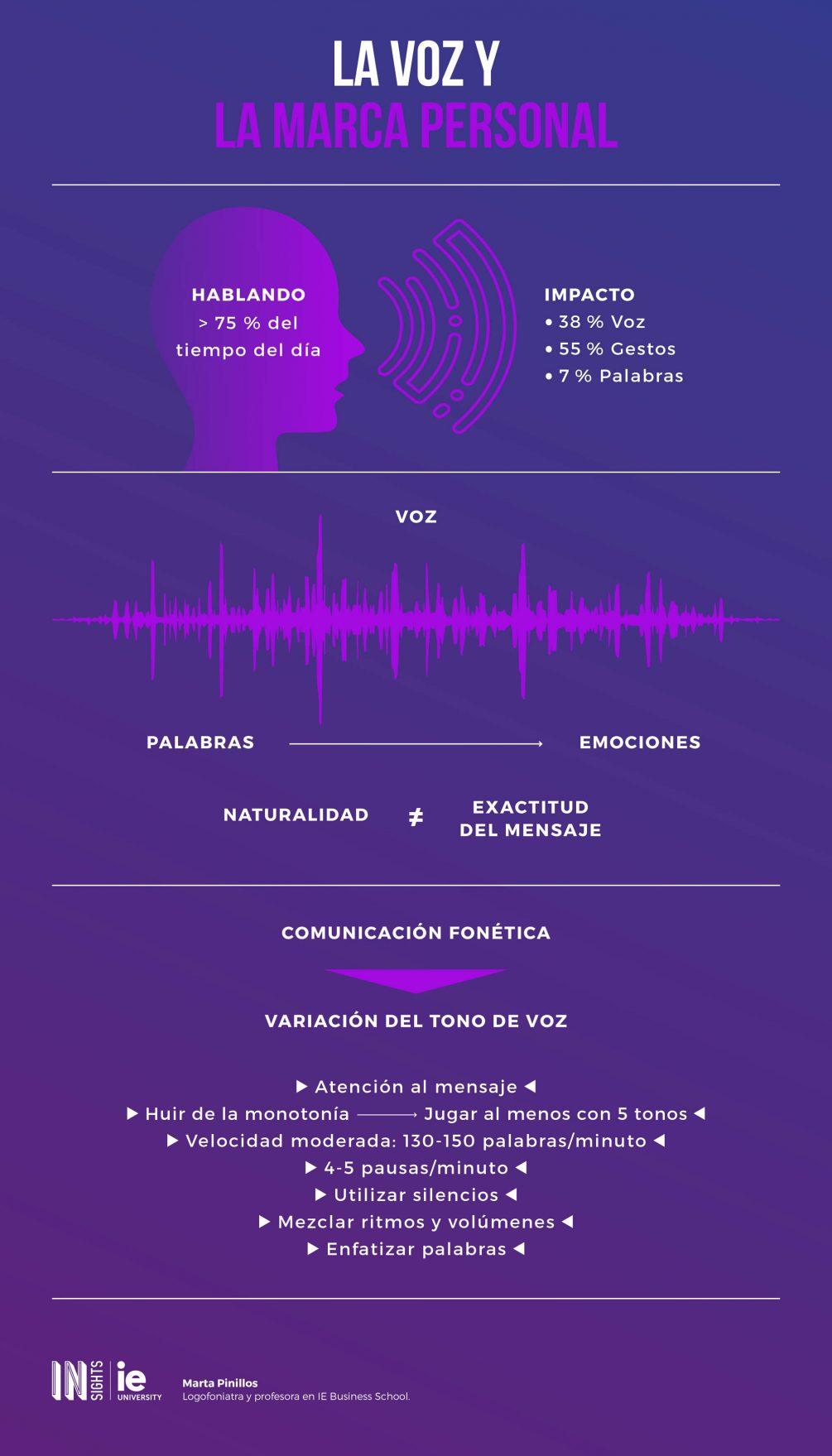 Infografia - La voz y la marca personal esp