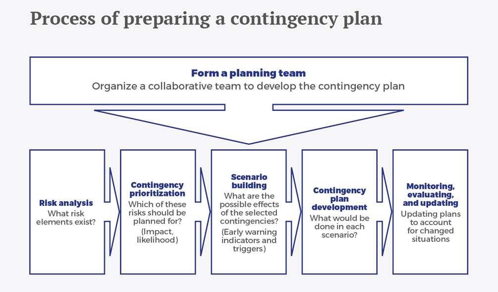 De la planificacion a largo plazo a la planificacion de contingencias eng - Recuadro