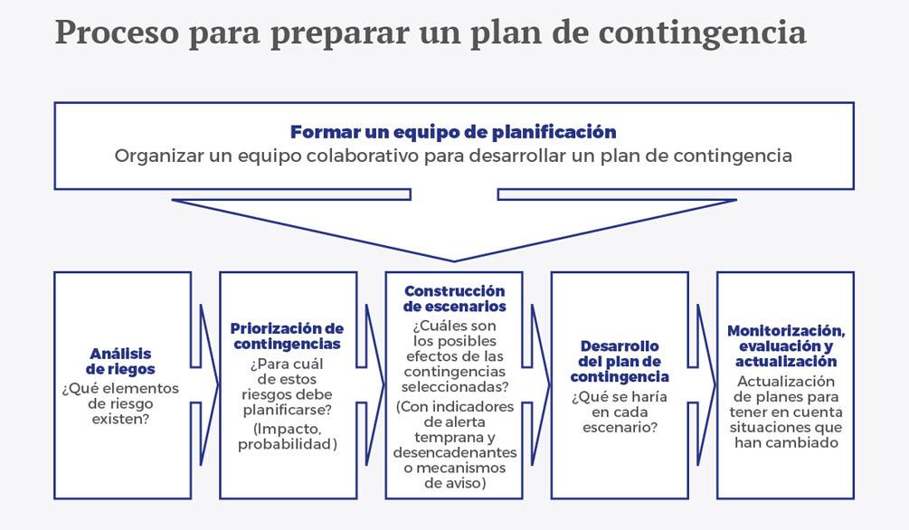 De la planificacion a largo plazo a la planificacion de contingencias esp - Recuadro