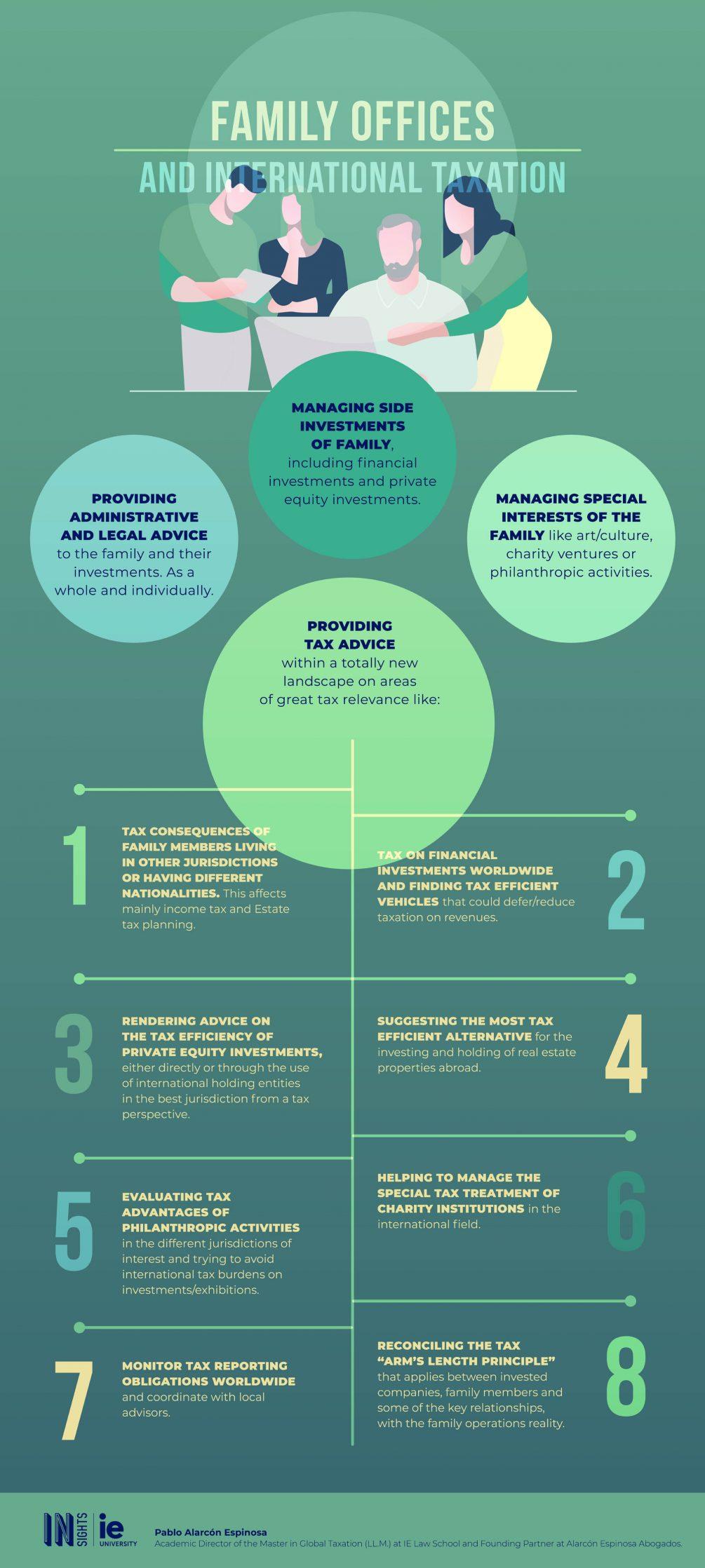 Infografia - Empresas familiares y fiscalidad internacional eng