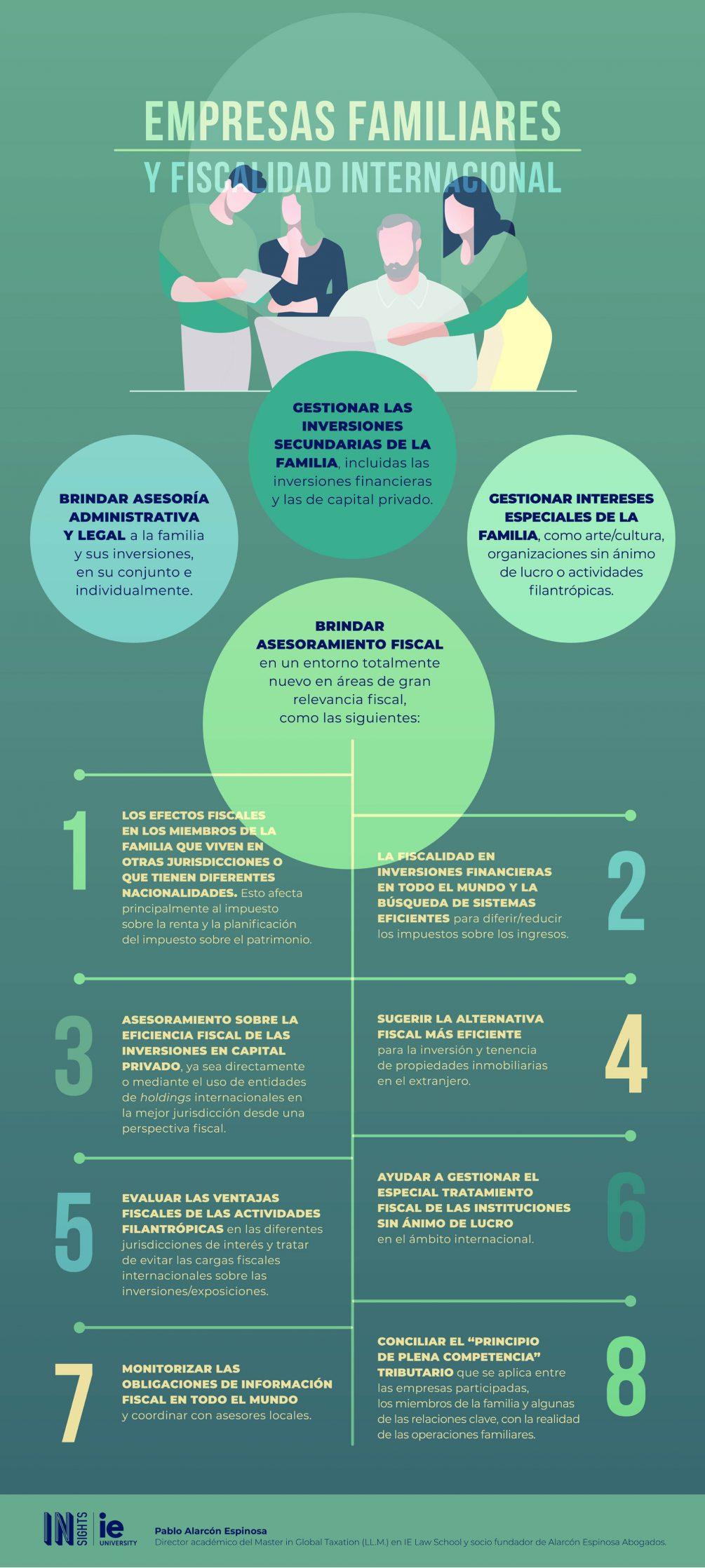 Infografia - Empresas familiares y fiscalidad internacional esp