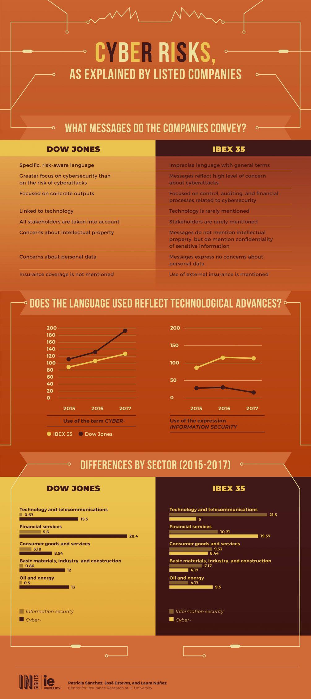 Infografia - Los ciberriesgos en boca de las empresas cotizadas eng
