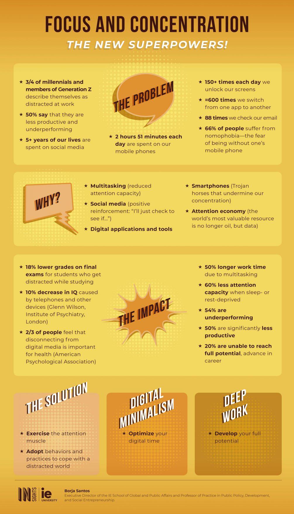 Infografia - Atencion y concentracion eng