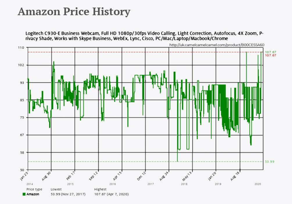 La etica de los precios - Amazon Price History